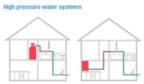 How do I know which water system I have?